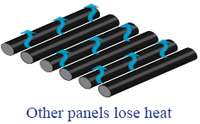 our panel are strong enough to withstand 150mph hurricane winds