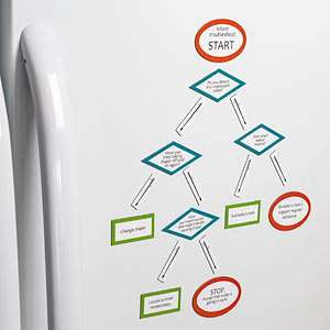 ThinkGeek :: Infant Troubleshooting Magnetic Flow Chart